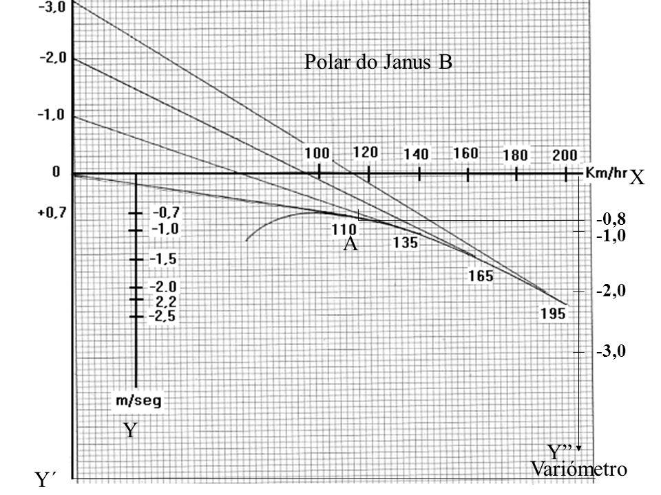 "Y X Y´ Y"" Variómetro -1,0 -2,0 -3,0 -0,8 A Polar do Janus B"
