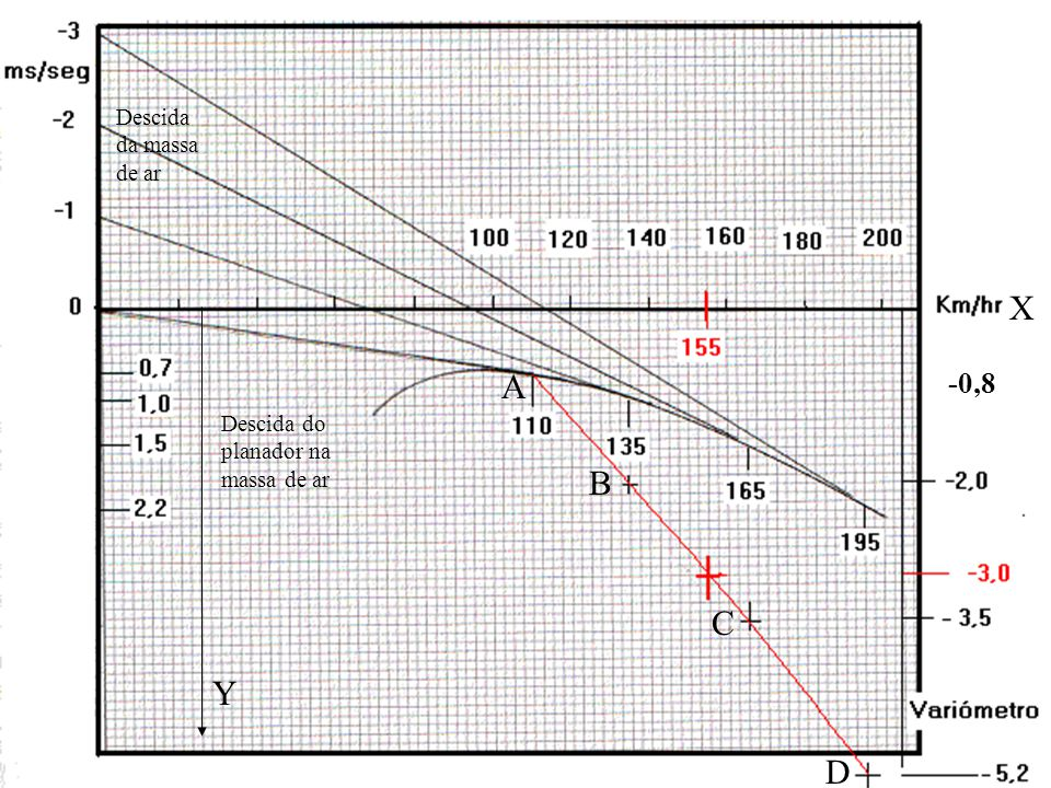 -0,8 A B C D X Y Descida do planador na massa de ar Descida da massa de ar