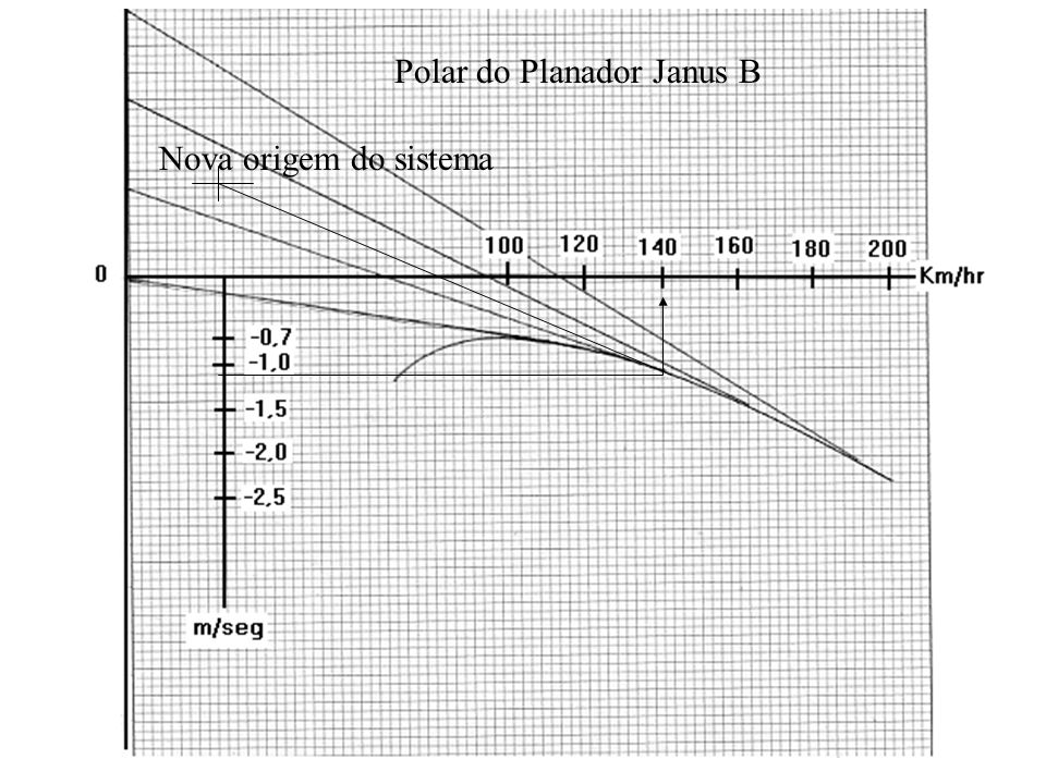 Polar do Planador Janus B Nova origem do sistema