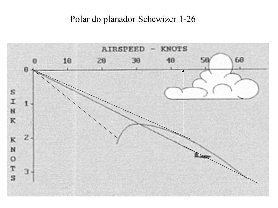Polar do planador Schewizer 1-26