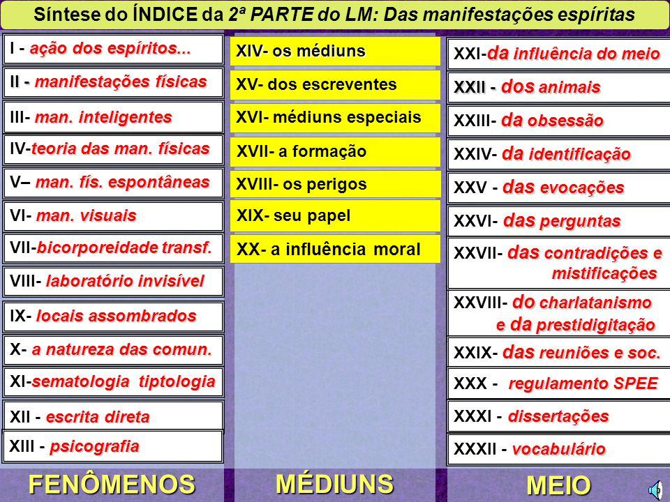 DAS MANIFESTAÇÕES 32 CAPÍTULOS 2ª PARTE NOÇÕES PRELIMINARES 1ª PARTE PARTES DE O LIVRO DOS MÉDIUNS I- Há Espíritos.