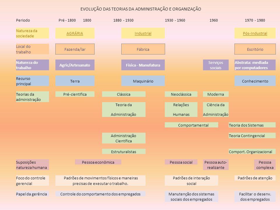 EVOLUÇÃO DAS TEORIAS DA ADMINISTRAÇÃO E ORGANIZAÇÃO PeriodoPré - 1800 18001880 - 19301930 - 196019601970 - 1980 Natureza da AGRÁRIAIndustrialPós-Indus