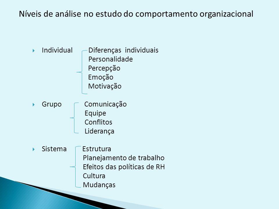  Individual Diferenças individuais Personalidade Percepção Emoção Motivação  Grupo Comunicação Equipe Conflitos Liderança  Sistema Estrutura Planejamento de trabalho Efeitos das políticas de RH Cultura Mudanças Níveis de análise no estudo do comportamento organizacional