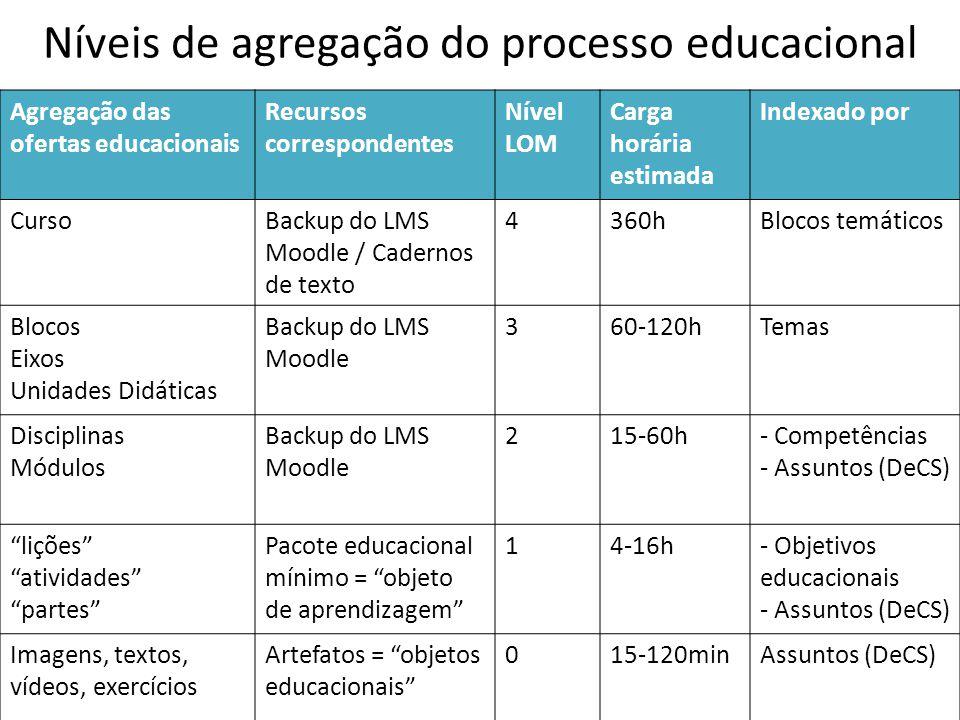 Níveis de agregação do processo educacional Agregação das ofertas educacionais Recursos correspondentes Nível LOM Carga horária estimada Indexado por CursoBackup do LMS Moodle / Cadernos de texto 4360hBlocos temáticos Blocos Eixos Unidades Didáticas Backup do LMS Moodle 360-120hTemas Disciplinas Módulos Backup do LMS Moodle 215-60h- Competências - Assuntos (DeCS) lições atividades partes Pacote educacional mínimo = objeto de aprendizagem 14-16h- Objetivos educacionais - Assuntos (DeCS) Imagens, textos, vídeos, exercícios Artefatos = objetos educacionais 015-120minAssuntos (DeCS)