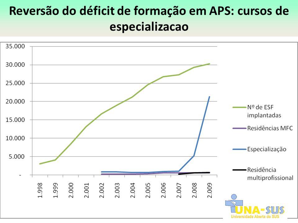Reversão do déficit de formação em APS: cursos de especializacao 20