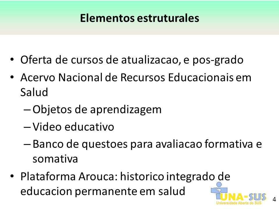 4 Elementos estruturales Oferta de cursos de atualizacao, e pos-grado Acervo Nacional de Recursos Educacionais em Salud – Objetos de aprendizagem – Vi