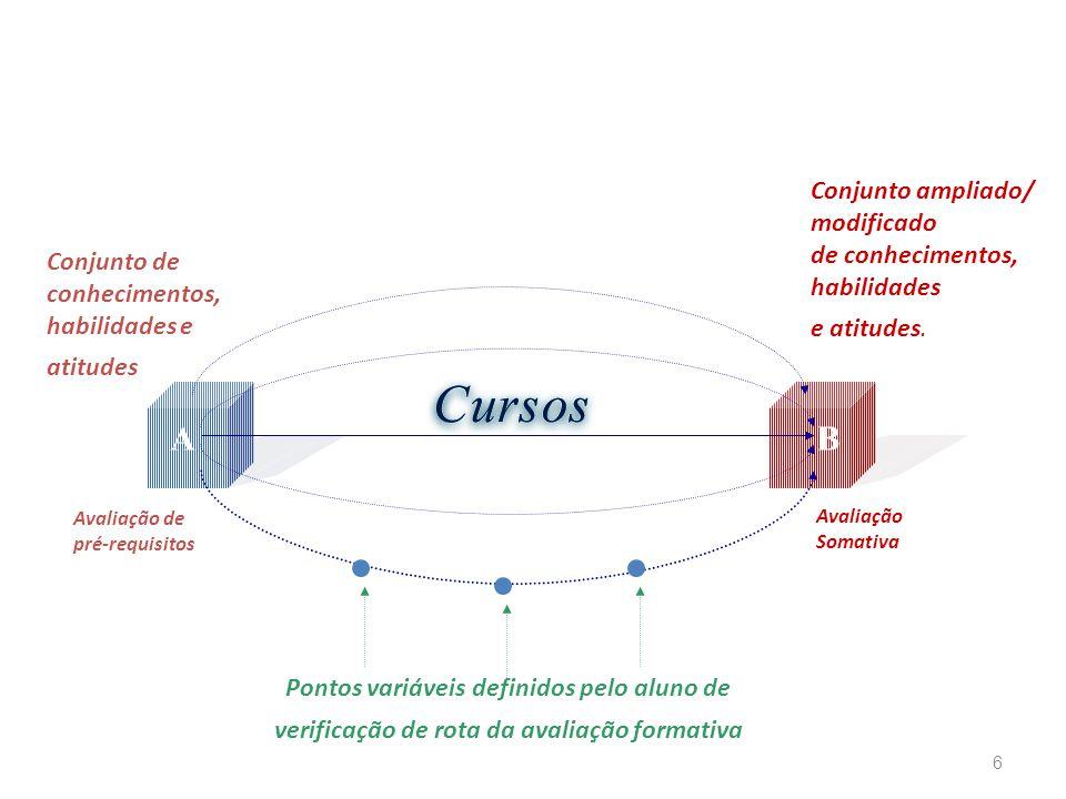 6 Conjunto de conhecimentos, habilidades e atitudes Conjunto ampliado/ modificado de conhecimentos, habilidades e atitudes. Avaliação de pré-requisito