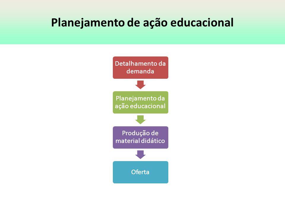 Demanda Planeja- mento ProduçãoOferta Ciclo de planejamento da educação permanente em saúde