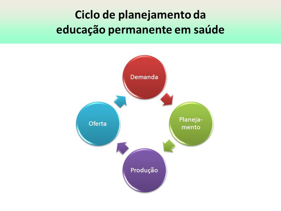 Portal UNA-SUS Plataforma Arouca Rede Telessaude Moodle Networking Sec ExecutivaRede ObservaRH Demanda Planeja- mento ProduçãoOferta