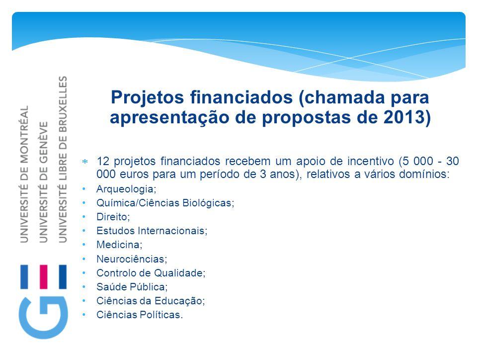Projetos financiados (chamada para apresentação de propostas de 2013)  12 projetos financiados recebem um apoio de incentivo (5 000 - 30 000 euros pa
