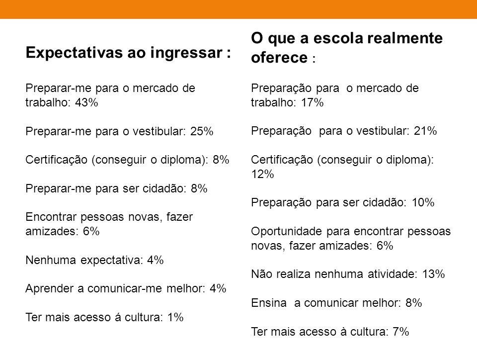 Expectativas ao ingressar : Preparar-me para o mercado de trabalho: 43% Preparar-me para o vestibular: 25% Certificação (conseguir o diploma): 8% Preparar-me para ser cidadão: 8% Encontrar pessoas novas, fazer amizades: 6% Nenhuma expectativa: 4% Aprender a comunicar-me melhor: 4% Ter mais acesso á cultura: 1% O que a escola realmente oferece : Preparação para o mercado de trabalho: 17% Preparação para o vestibular: 21% Certificação (conseguir o diploma): 12% Preparação para ser cidadão: 10% Oportunidade para encontrar pessoas novas, fazer amizades: 6% Não realiza nenhuma atividade: 13% Ensina a comunicar melhor: 8% Ter mais acesso à cultura: 7%