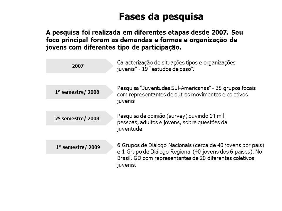 1º semestre/ 2008 Fases da pesquisa 2007 2º semestre/ 2008 1º semestre/ 2009 A pesquisa foi realizada em diferentes etapas desde 2007.