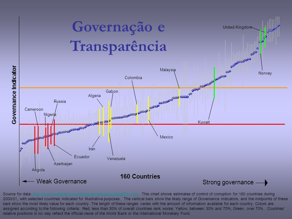 160 Countries Strong governance Weak Governance Source for data: http://www.worldbank.org/wbi/governance/govdata2001.htm. This chart shows estimates o