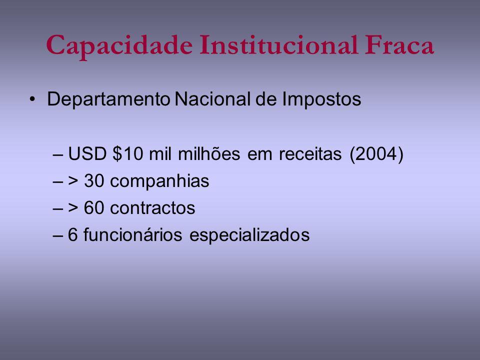 Capacidade Institucional Fraca Departamento Nacional de Impostos –USD $10 mil milhões em receitas (2004) –> 30 companhias –> 60 contractos –6 funcionários especializados