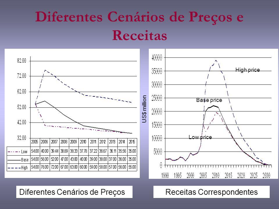 Diferentes Cenários de Preços e Receitas US$ million Low price Base price High price Diferentes Cenários de PreçosReceitas Correspondentes