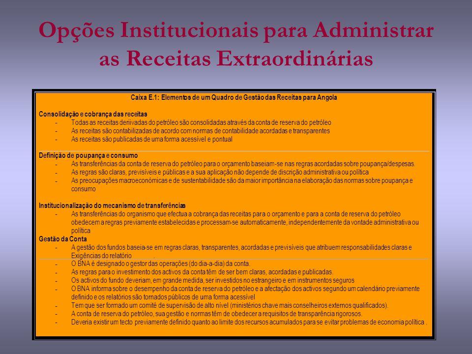 Opções Institucionais para Administrar as Receitas Extraordinárias
