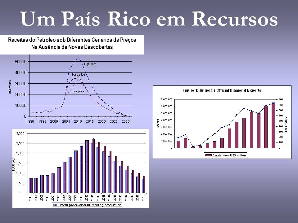 Um País Rico em Recursos Receitas do Petróleo sob Diferentes Cenários de Preços Na Ausência de Novas Descobertas 1000 b/d