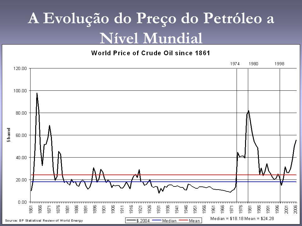 A Evolução do Preço do Petróleo a Nível Mundial