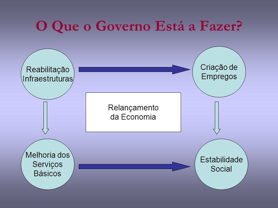 Factores Causais Factores técnicos: – Paradoxo da Abundância –Volatilidade das Receitas Factores Políticos: –Limitada governação –Sub-investimento em capacitação