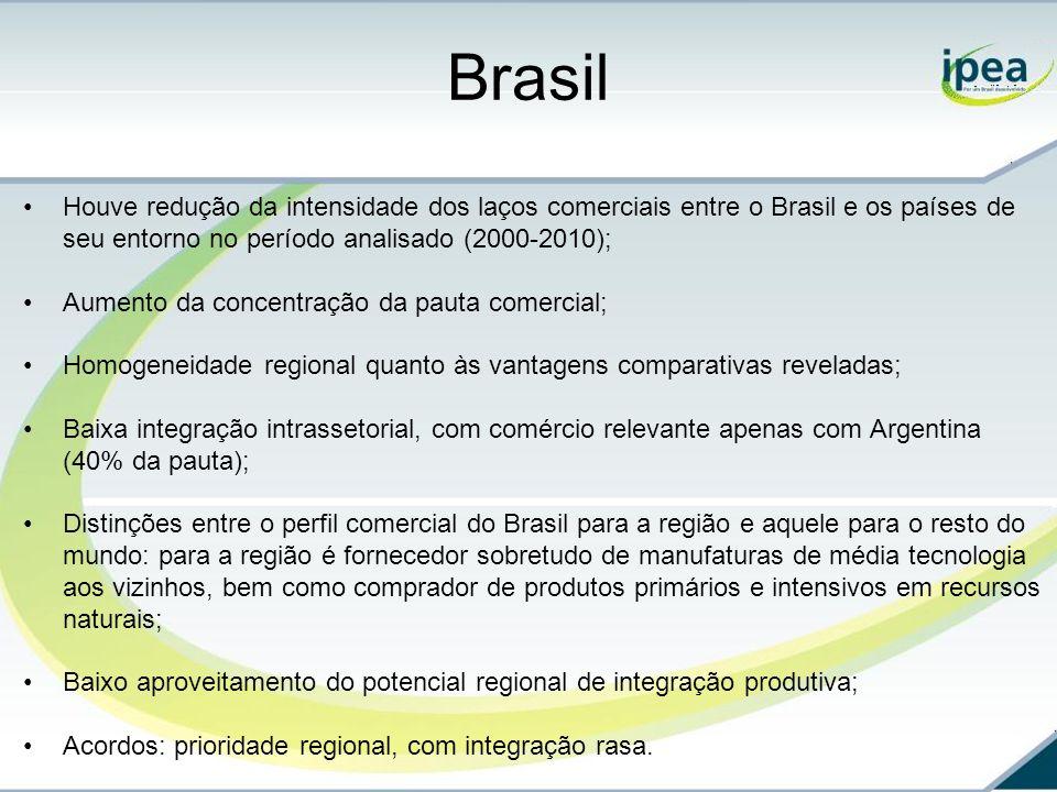 Brasil Houve redução da intensidade dos laços comerciais entre o Brasil e os países de seu entorno no período analisado (2000-2010); Aumento da concentração da pauta comercial; Homogeneidade regional quanto às vantagens comparativas reveladas; Baixa integração intrassetorial, com comércio relevante apenas com Argentina (40% da pauta); Distinções entre o perfil comercial do Brasil para a região e aquele para o resto do mundo: para a região é fornecedor sobretudo de manufaturas de média tecnologia aos vizinhos, bem como comprador de produtos primários e intensivos em recursos naturais; Baixo aproveitamento do potencial regional de integração produtiva; Acordos: prioridade regional, com integração rasa.