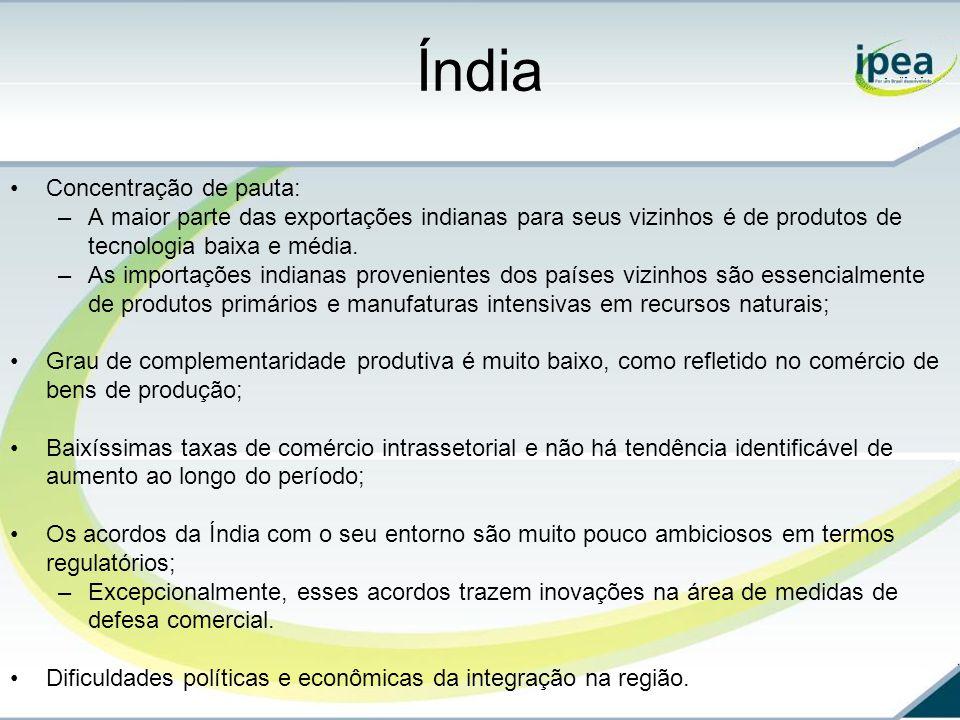 Índia Concentração de pauta: –A maior parte das exportações indianas para seus vizinhos é de produtos de tecnologia baixa e média.