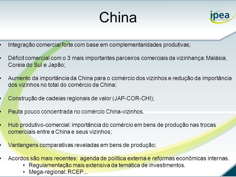 China Integração comercial forte com base em complementaridades produtivas; Déficit comercial com o 3 mais importantes parceiros comerciais da vizinhança: Malásia, Coreia do Sul e Japão; Aumento da importância da China para o comércio dos vizinhos e redução da importância dos vizinhos no total do comércio da China; Construção de cadeias regionais de valor (JAP-COR-CHI); Pauta pouco concentrada no comércio China-vizinhos.