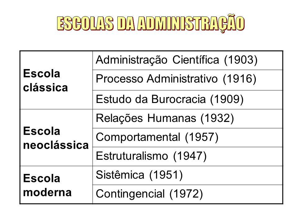 Escola clássica Administração Científica (1903) Processo Administrativo (1916) Estudo da Burocracia (1909) Escola neoclássica Relações Humanas (1932) Comportamental (1957) Estruturalismo (1947) Escola moderna Sistêmica (1951) Contingencial (1972)