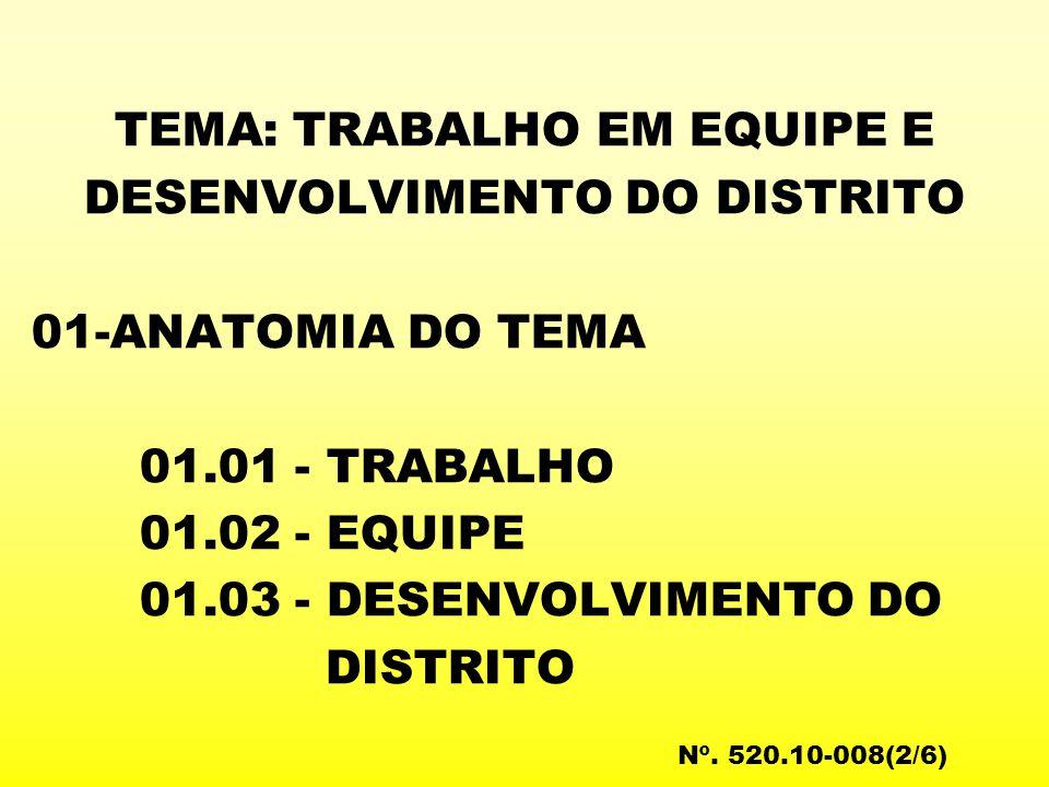 TEMA: TRABALHO EM EQUIPE E DESENVOLVIMENTO DO DISTRITO 01-ANATOMIA DO TEMA 01.01 - TRABALHO 01.02 - EQUIPE 01.03 - DESENVOLVIMENTO DO DISTRITO Nº.