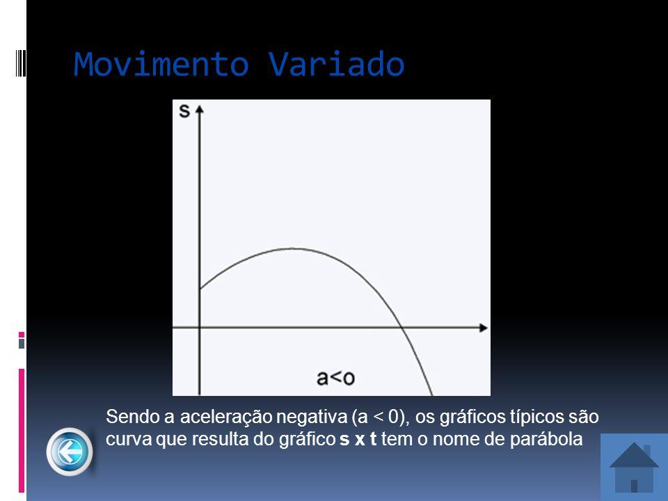 Movimento Variado Sendo a aceleração negativa (a < 0), os gráficos típicos são curva que resulta do gráfico s x t tem o nome de parábola