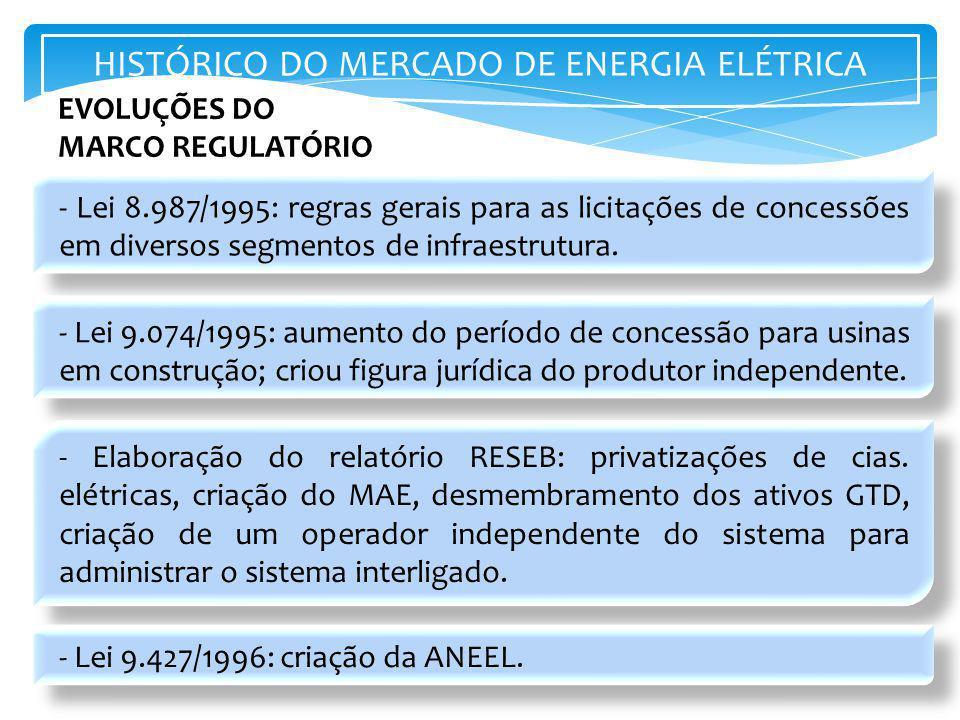 - Lei 8.987/1995: regras gerais para as licitações de concessões em diversos segmentos de infraestrutura. - Lei 9.074/1995: aumento do período de conc
