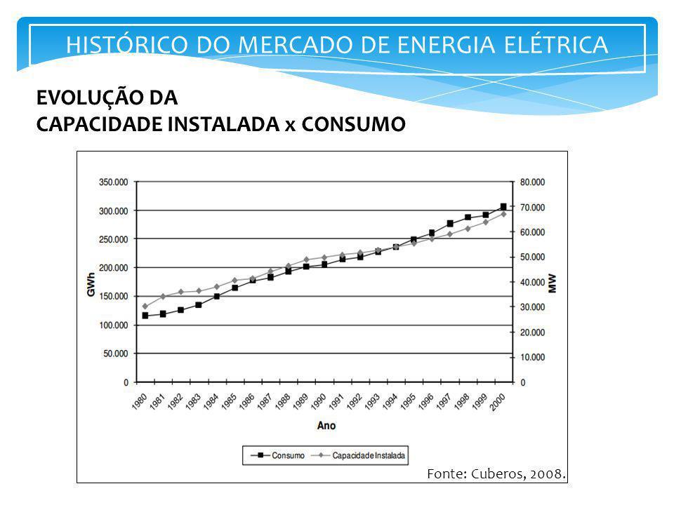 Fonte: Cuberos, 2008. EVOLUÇÃO DA CAPACIDADE INSTALADA x CONSUMO HISTÓRICO DO MERCADO DE ENERGIA ELÉTRICA
