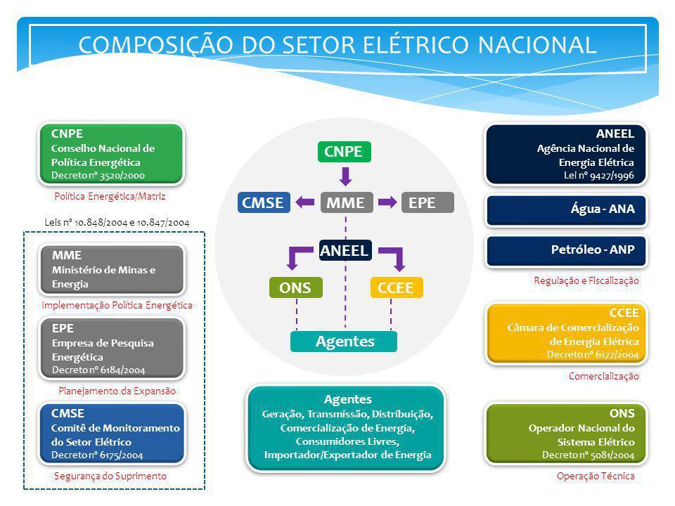 COMPOSIÇÃO DO SETOR ELÉTRICO NACIONAL CNPE Conselho Nacional de Política Energética Decreto nº 3520/2000 Política Energética/Matriz MME Ministério de