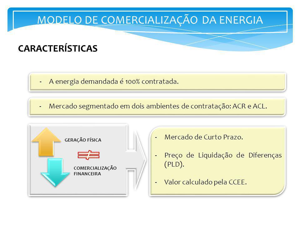 MODELO DE COMERCIALIZAÇÃO DA ENERGIA -A energia demandada é 100% contratada. -Mercado segmentado em dois ambientes de contratação: ACR e ACL. -Mercado