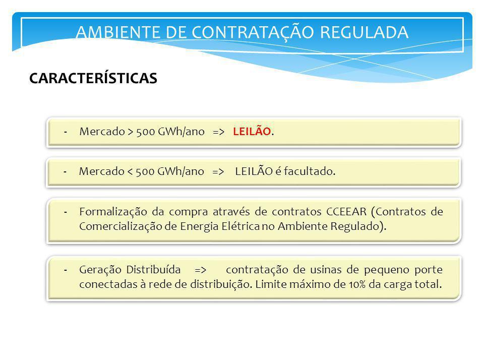 AMBIENTE DE CONTRATAÇÃO REGULADA -Mercado > 500 GWh/ano => LEILÃO. -Mercado LEILÃO é facultado. CARACTERÍSTICAS -Formalização da compra através de con