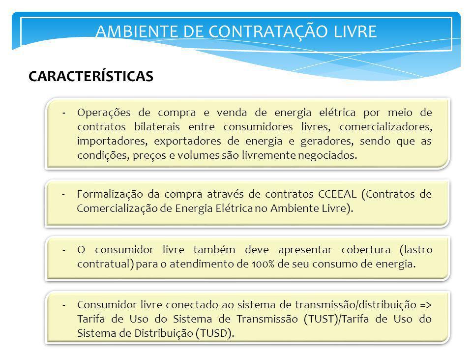 AMBIENTE DE CONTRATAÇÃO LIVRE -Operações de compra e venda de energia elétrica por meio de contratos bilaterais entre consumidores livres, comercializ