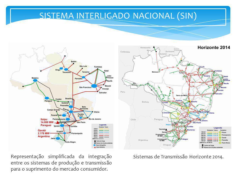 SISTEMA INTERLIGADO NACIONAL (SIN) Representação simplificada da integração entre os sistemas de produção e transmissão para o suprimento do mercado c