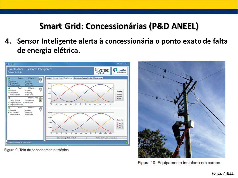 4.Sensor Inteligente alerta à concessionária o ponto exato de falta de energia elétrica. Smart Grid: Concessionárias (P&D ANEEL) Fonte: ANEEL.