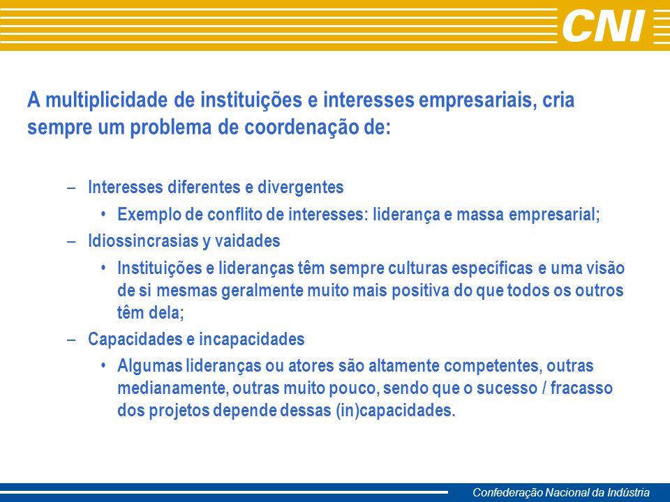 Confederação Nacional da Indústria A multiplicidade de instituições e interesses empresariais, cria sempre um problema de coordenação de: – Interesses