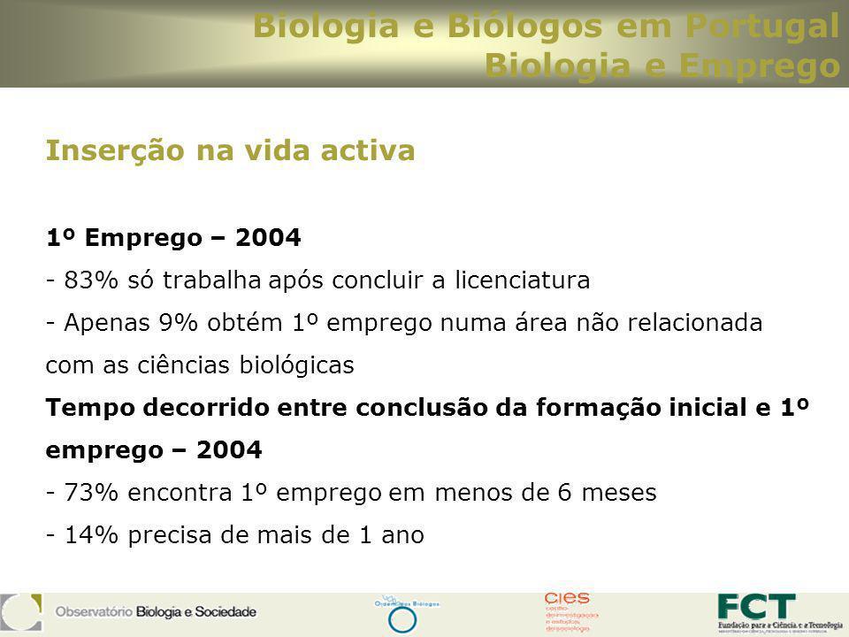 Biologia e Biólogos em Portugal Biologia e Emprego Inserção na vida activa 1º Emprego – 2004 - 83% só trabalha após concluir a licenciatura - Apenas 9