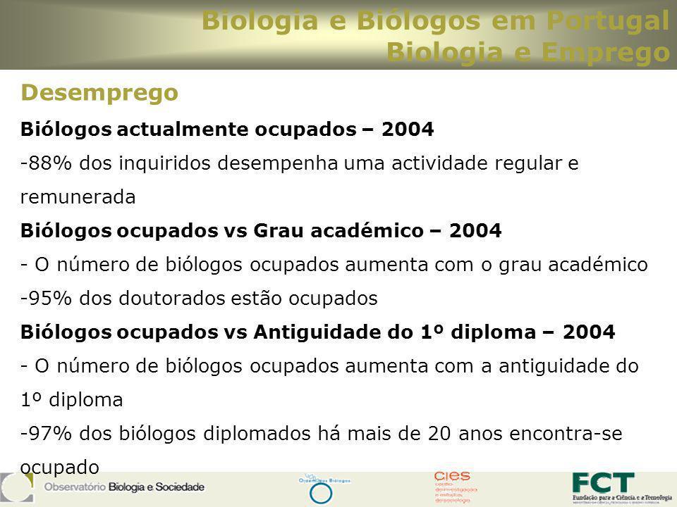 Biologia e Biólogos em Portugal Biologia e Emprego Desemprego Biólogos actualmente ocupados – 2004 -88% dos inquiridos desempenha uma actividade regul