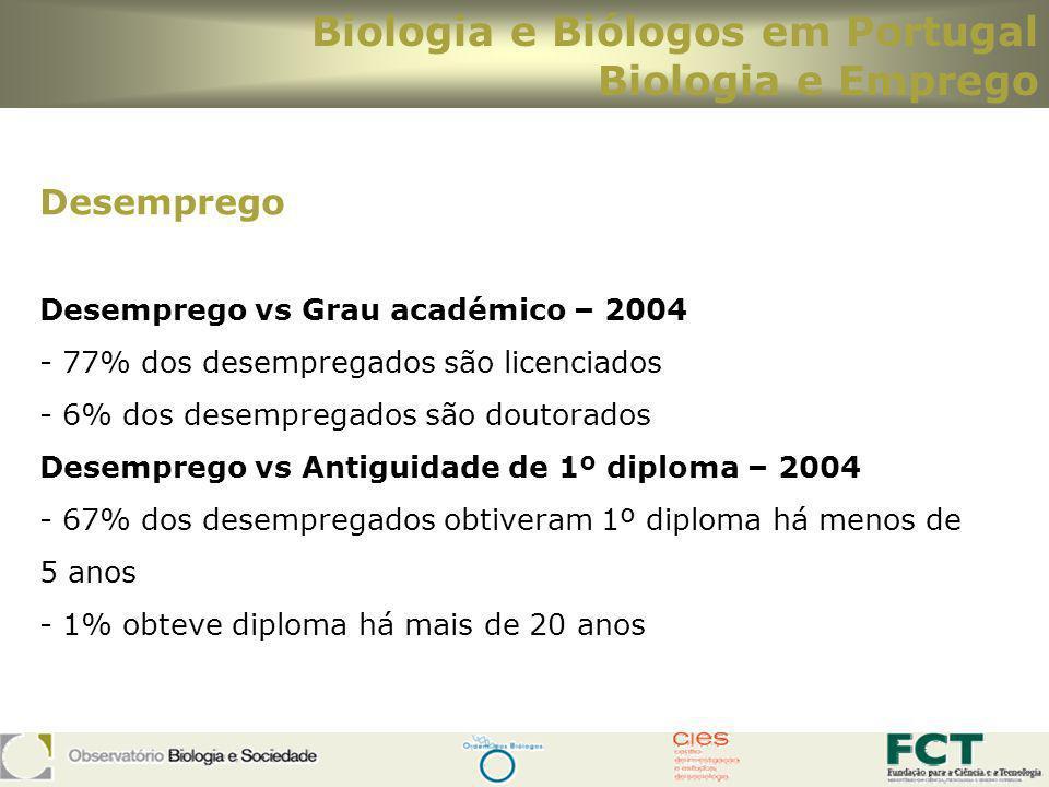 Biologia e Biólogos em Portugal Biologia e Emprego Desemprego Desemprego vs Grau académico – 2004 - 77% dos desempregados são licenciados - 6% dos des