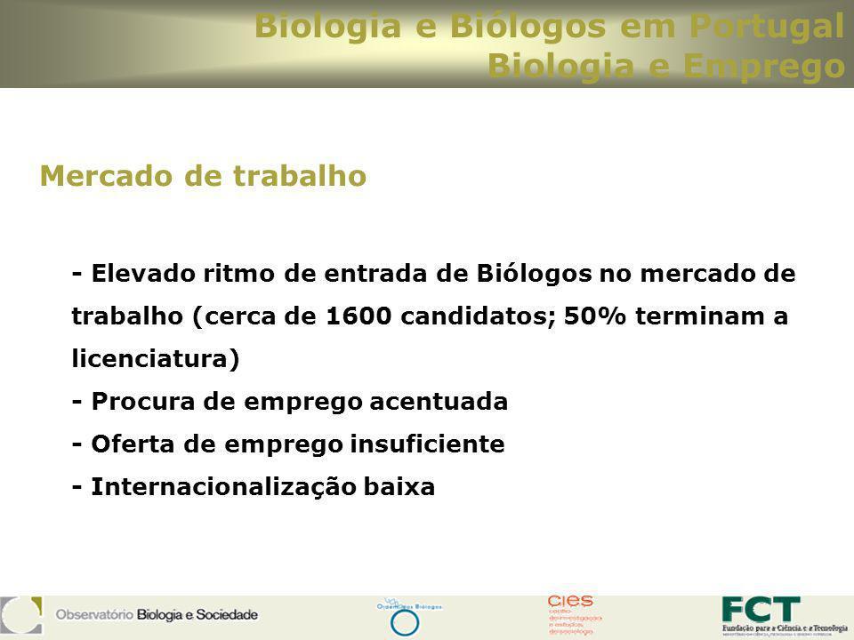 Biologia e Biólogos em Portugal Biologia e Emprego Mercado de trabalho - Elevado ritmo de entrada de Biólogos no mercado de trabalho (cerca de 1600 ca