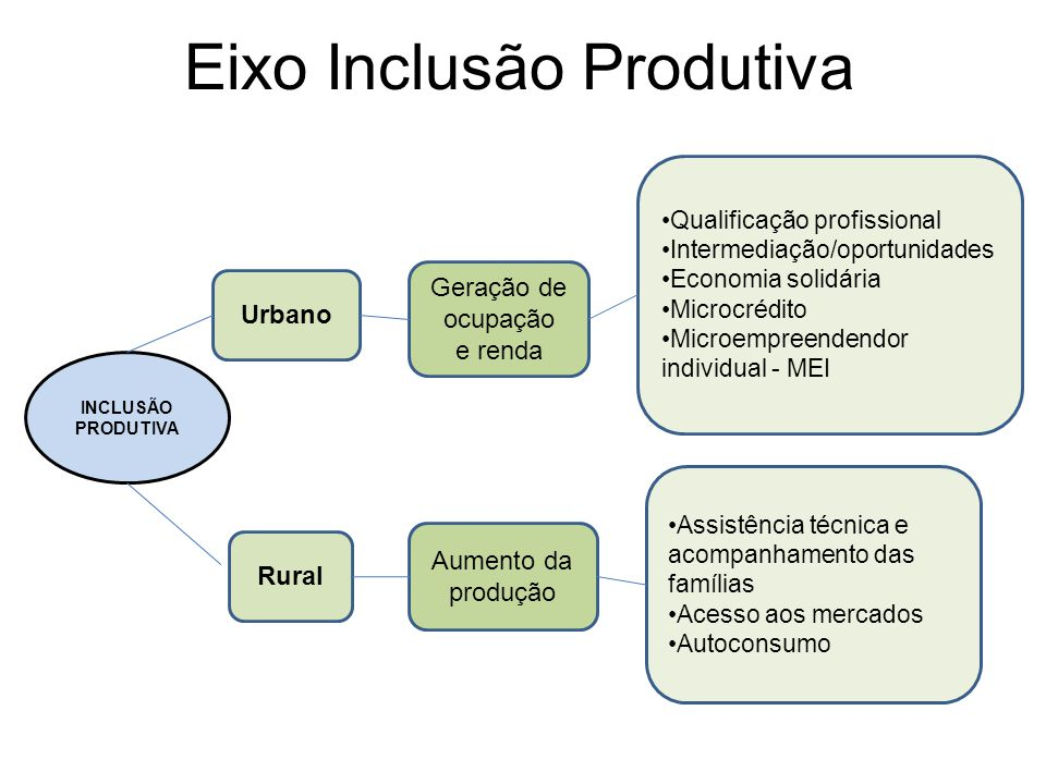 Eixo Inclusão Produtiva INCLUSÃO PRODUTIVA Urbano Rural Geração de ocupação e renda Aumento da produção Qualificação profissional Intermediação/oportu