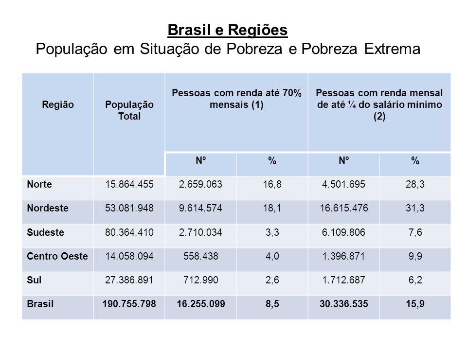 Brasil e Regiões População em Situação de Pobreza e Pobreza Extrema RegiãoPopulação Total Pessoas com renda até 70% mensais (1) Pessoas com renda mensal de até ¼ do salário mínimo (2) Nº% % Norte15.864.4552.659.06316,84.501.69528,3 Nordeste53.081.9489.614.57418,116.615.47631,3 Sudeste80.364.4102.710.0343,36.109.8067,6 Centro Oeste14.058.094558.4384,01.396.8719,9 Sul27.386.891712.9902,61.712.6876,2 Brasil190.755.79816.255.0998,530.336.53515,9