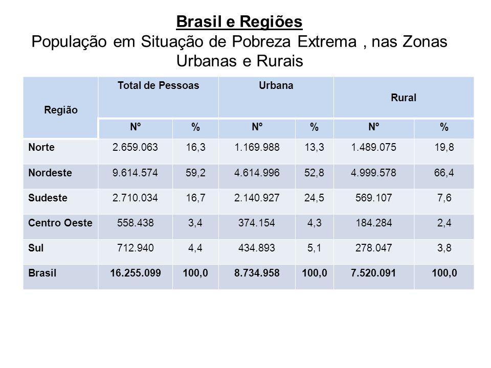 Brasil e Regiões População em Situação de Pobreza Extrema, nas Zonas Urbanas e Rurais Região Total de PessoasUrbana Rural Nº% % % Norte2.659.06316,31.169.98813,31.489.07519,8 Nordeste9.614.57459,24.614.99652,84.999.57866,4 Sudeste2.710.03416,72.140.92724,5569.1077,6 Centro Oeste558.4383,4374.1544,3184.2842,4 Sul712.9404,4434.8935,1278.0473,8 Brasil16.255.099100,08.734.958100,07.520.091100,0