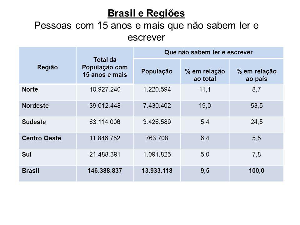 Brasil e Regiões Pessoas com 15 anos e mais que não sabem ler e escrever Região Total da População com 15 anos e mais Que não sabem ler e escrever População% em relação ao total % em relação ao país Norte10.927.2401.220.59411,18,7 Nordeste39.012.4487.430.40219,053,5 Sudeste63.114.0063.426.5895,424,5 Centro Oeste11.846.752763.7086,45,5 Sul21.488.3911.091.8255,07,8 Brasil146.388.83713.933.1189,5100,0