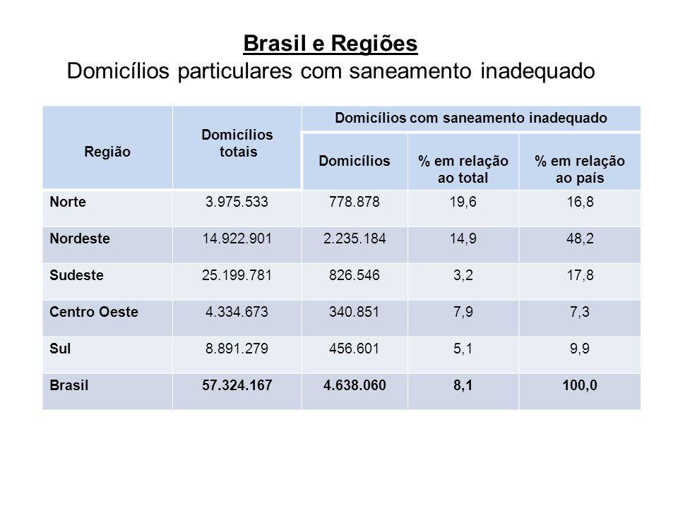 Brasil e Regiões Domicílios particulares com saneamento inadequado Região Domicílios totais Domicílios com saneamento inadequado Domicílios% em relação ao total % em relação ao país Norte3.975.533778.87819,616,8 Nordeste14.922.9012.235.18414,948,2 Sudeste25.199.781826.5463,217,8 Centro Oeste4.334.673340.8517,97,3 Sul8.891.279456.6015,19,9 Brasil57.324.1674.638.0608,1100,0