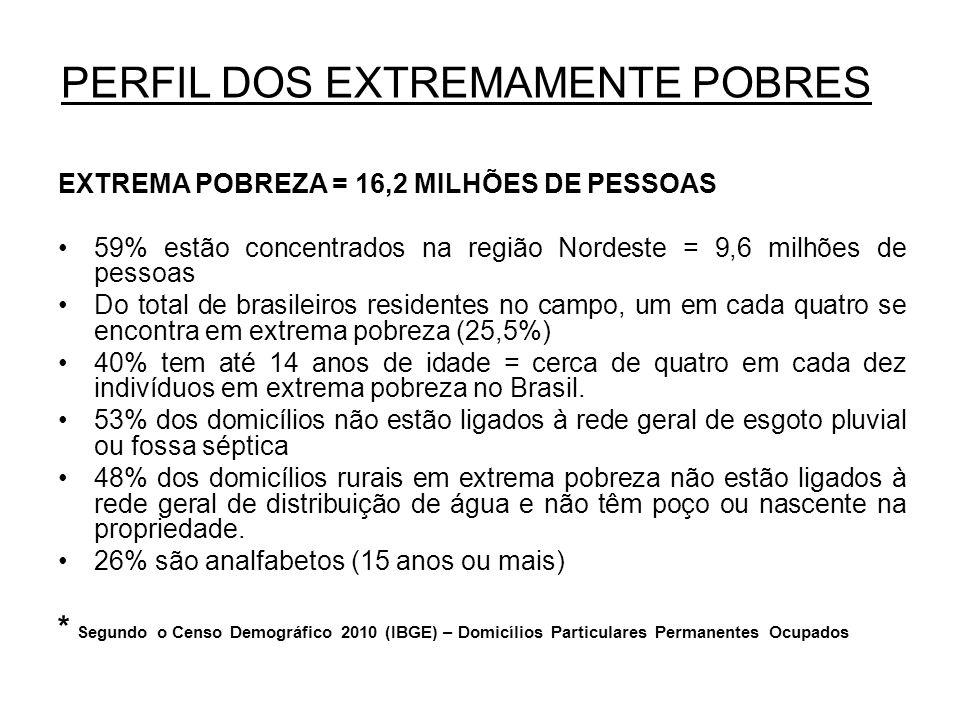 EXTREMA POBREZA = 16,2 MILHÕES DE PESSOAS 59% estão concentrados na região Nordeste = 9,6 milhões de pessoas Do total de brasileiros residentes no campo, um em cada quatro se encontra em extrema pobreza (25,5%) 40% tem até 14 anos de idade = cerca de quatro em cada dez indivíduos em extrema pobreza no Brasil.