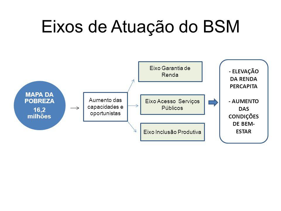 Eixos de Atuação do BSM MAPA DA POBREZA 16,2 milhões Aumento das capacidades e oportunistas Eixo Garantia de Renda Eixo Acesso Serviços Públicos Eixo Inclusão Produtiva - ELEVAÇÃO DA RENDA PERCAPITA - AUMENTO DAS CONDIÇÕES DE BEM- ESTAR