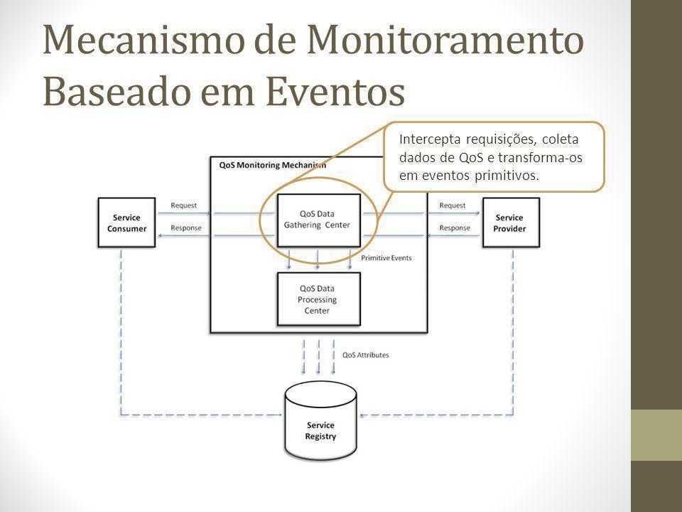 Intercepta requisições, coleta dados de QoS e transforma-os em eventos primitivos.